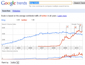 Google Trends - Comparing Blog to twitter - Screenshot taken January 8th, 2011