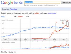 Google Trends - Comparing Blog to twitter - Screenshot taken January 8th, 2011
