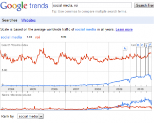 Google Trends - Social Media compared to ROI - screenshot taken January 8th, 2011